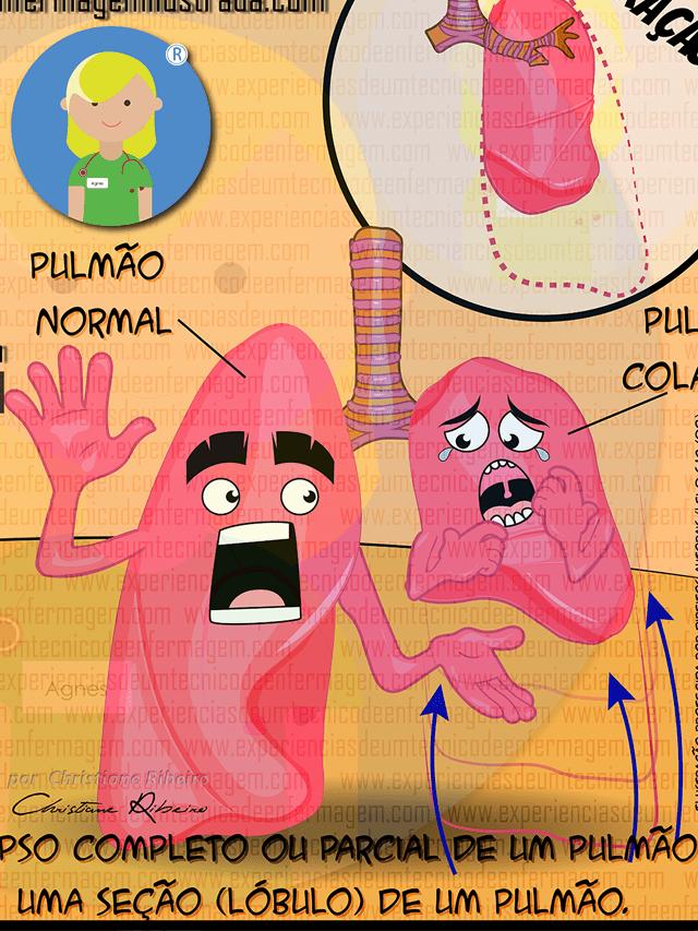 Distúrbios Pulmonares