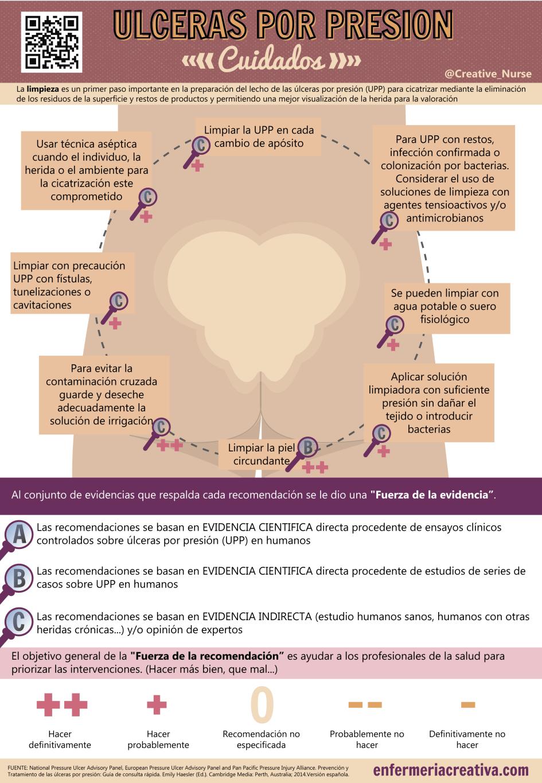 Úlceras por presión_Cuidados