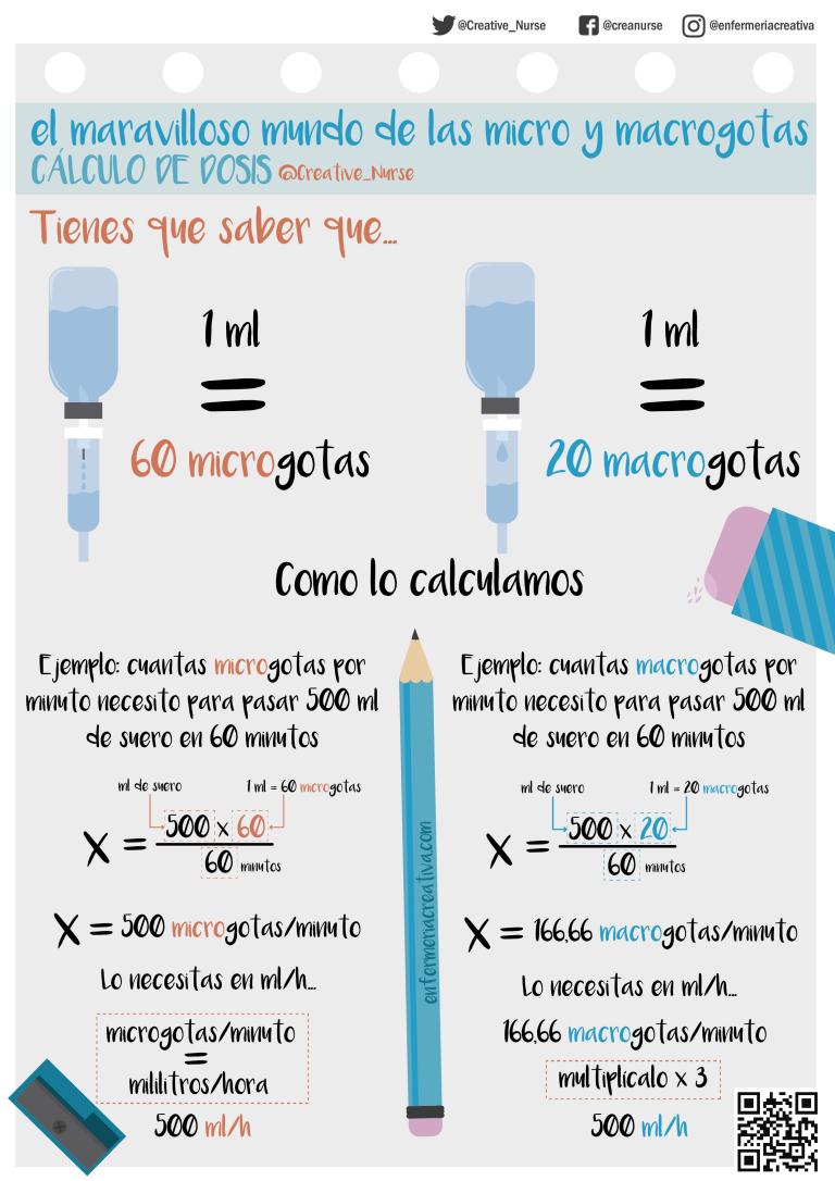 Cálculo de dosis_micro y macrogotas