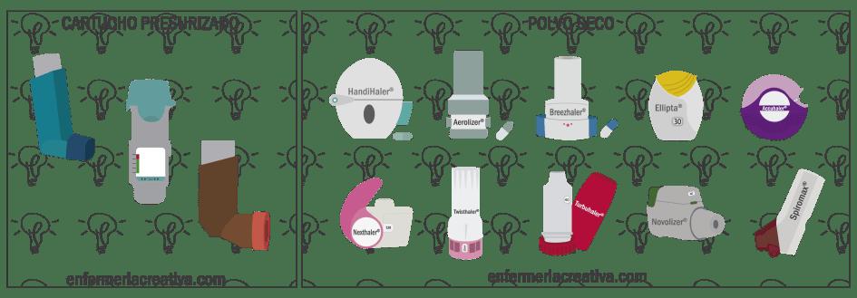 tipos de aerosoles