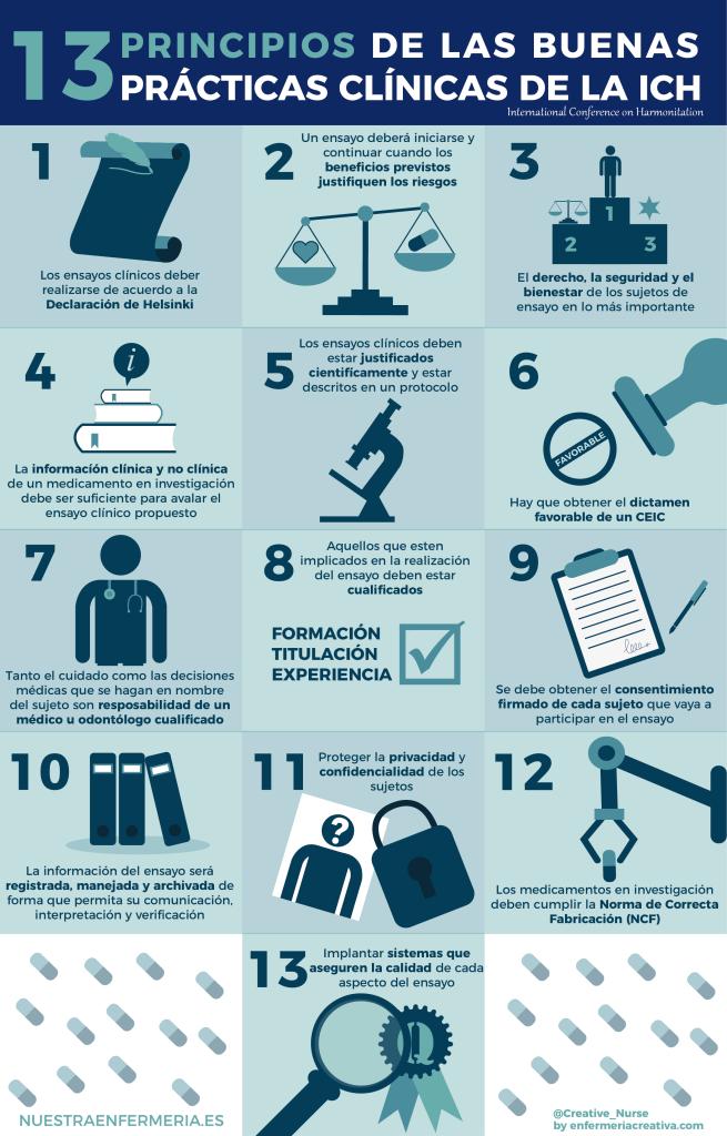13 Principios de las buenas prácticas clínicas