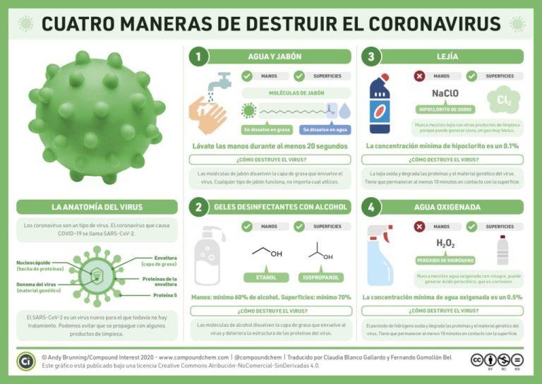 Cuatro maneras de destruir al coronavirus