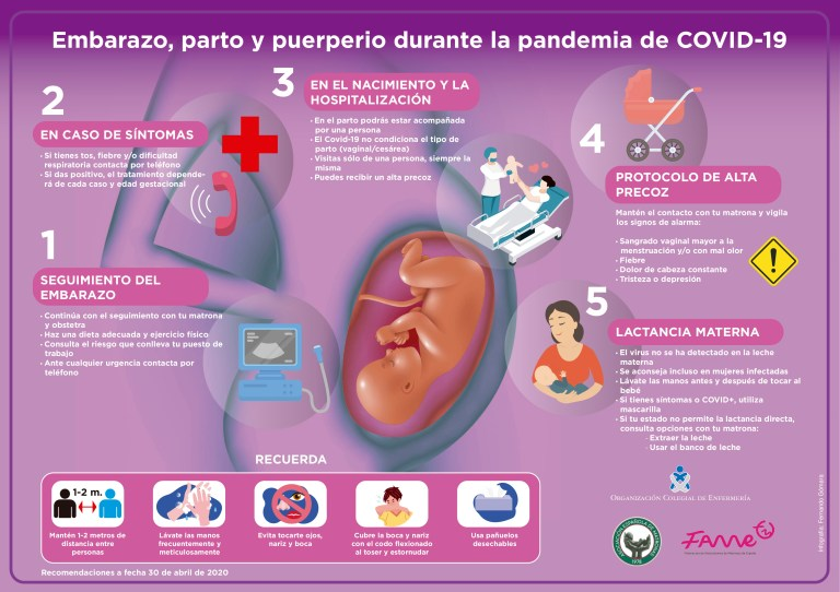 Embarazo, parto y puerperio durante la pandemia Covid19