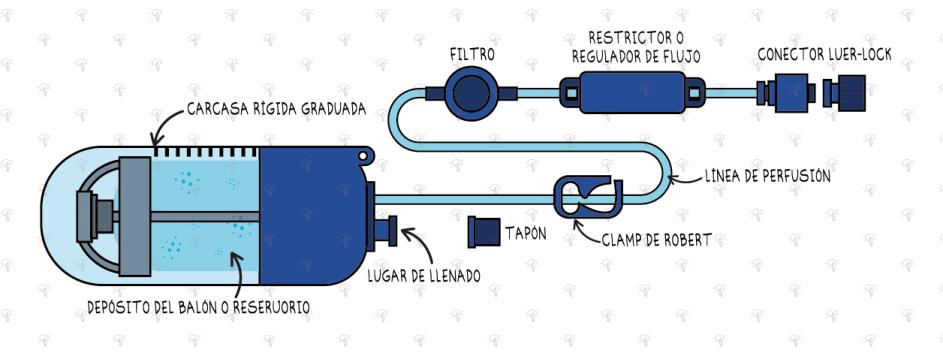 Infusor elastomérico
