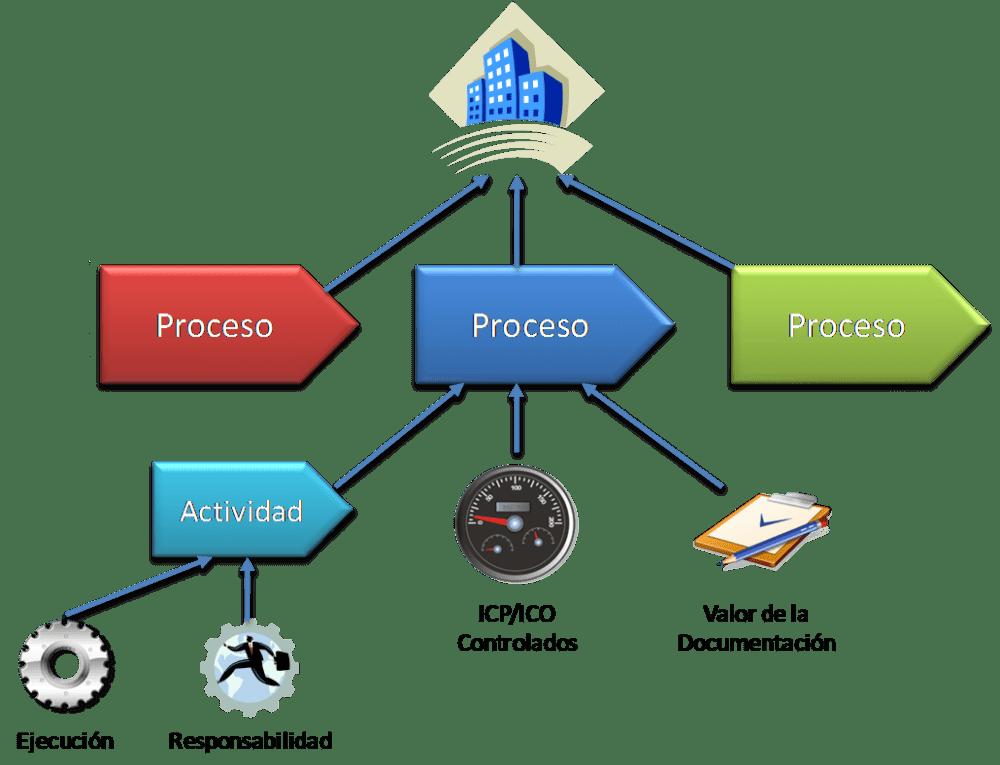Proyecto: Metodología para assessment TIC basado en CobIT