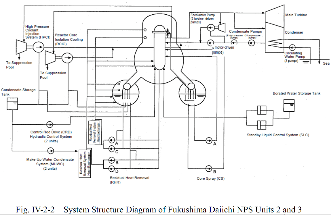 Diagrams of Fukushima Daiichi Nuclear Power Station and