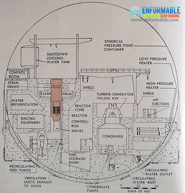 Dresden Nuclear Power Plant Diagram Enformable