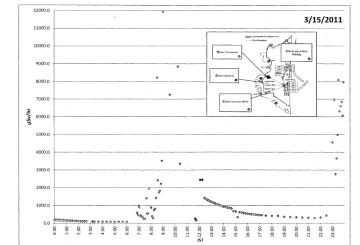March 21st, 2011 - Fukushima Daiichi radiation data plotted in graphical format for the last 9 days