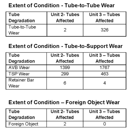 SONGS - Tube to Tube Wear Profiles