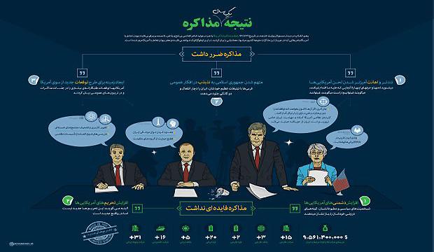 Khamenei website infograph slams nuclear negotiation efforts