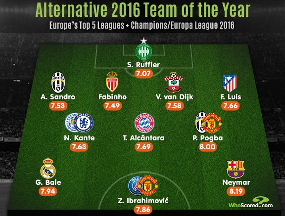 An Alternative to Fifa's Team of 2016