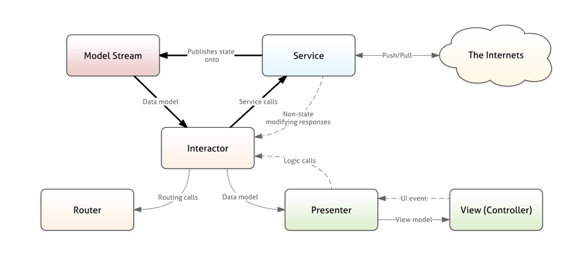 Conceptual Architecture Diagram Example Of A