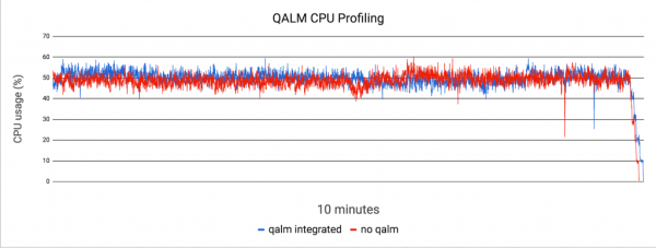 QALM CPU profile
