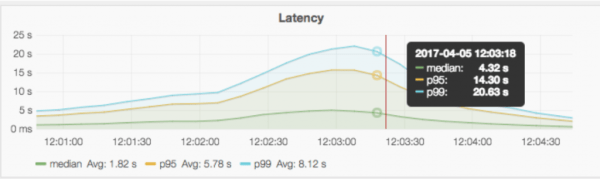QALM P99 latency