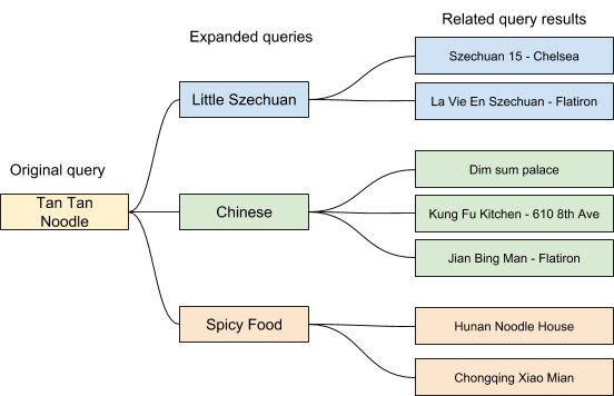 Diagram of Tan Tan Noodle query