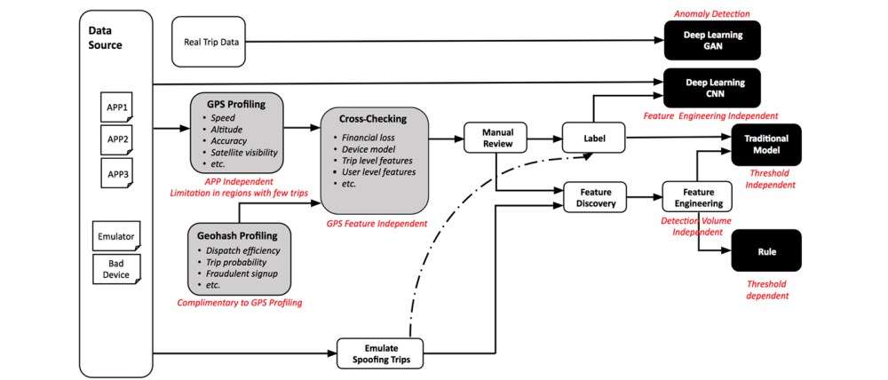 medium resolution of advanced technologies for detecting and preventing fraud at uber