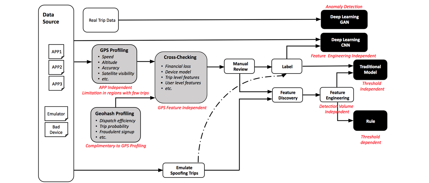 hight resolution of advanced technologies for detecting and preventing fraud at uber