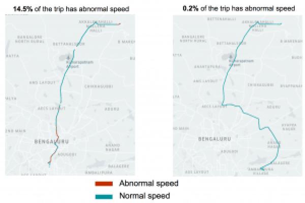Comparison of trips versus speed profiles