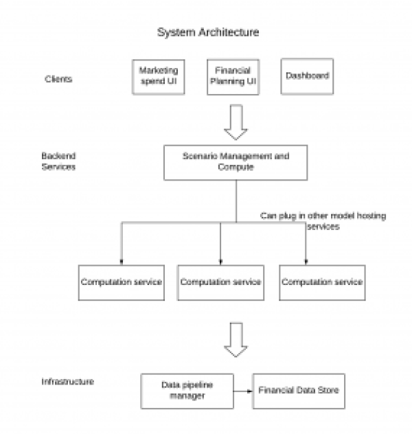 Figure 2: The financial software we built at Uber incorporates multiple layers, from UI to computation to data.