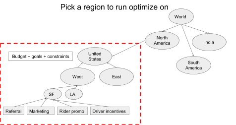 Figure 12: Aligning financial objectives by region lets us respond to conditions in specific markets.