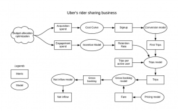 Figure 5: This directed graph represents a scenario for Uber's ride sharing business, with metrics shown in boxes and computations in ovals.