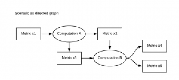 Figure 4: The directed graph is a useful means of visualizing a scenario. It shows the workflow through both metrics and computations.
