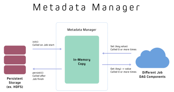 Chart depicting Marmaray's metadata manager