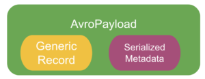 Graphic showing AvroPayload's contents