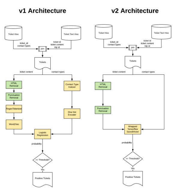 Diagram of architecture