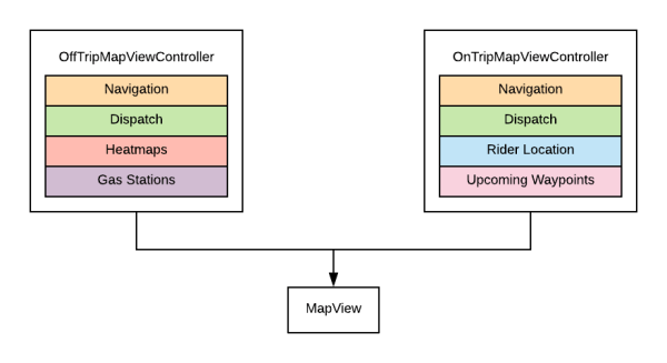 Diagram of offtrip and ontrip view controllers