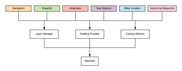 Diagram of MapView components