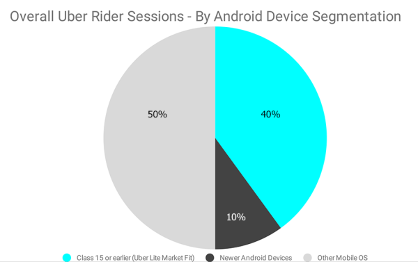 Pie chart showing Android device usage