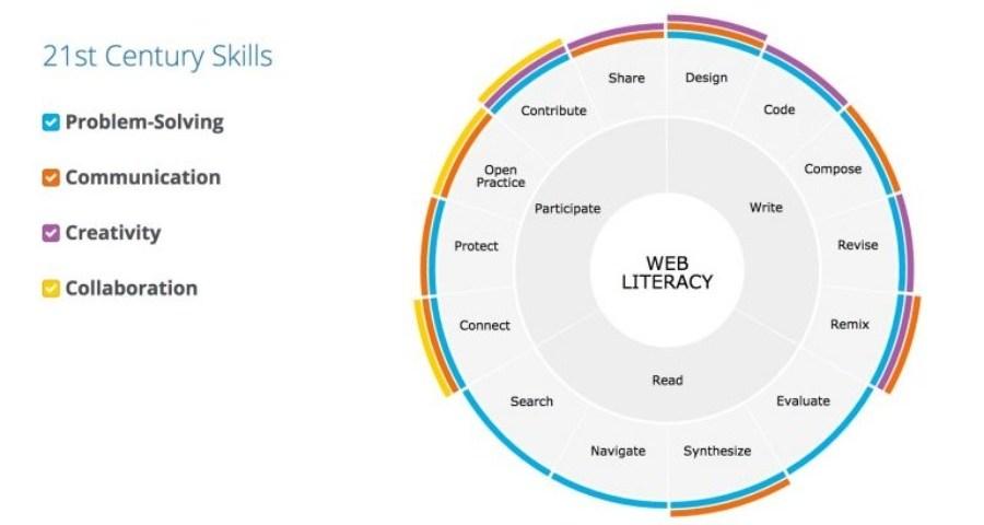 A chart from Mozilla describing 21st century skills