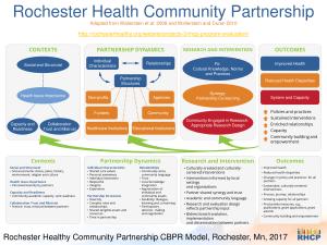 rochester health community