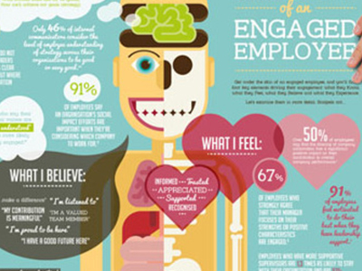 Engaged Employee Anatomy