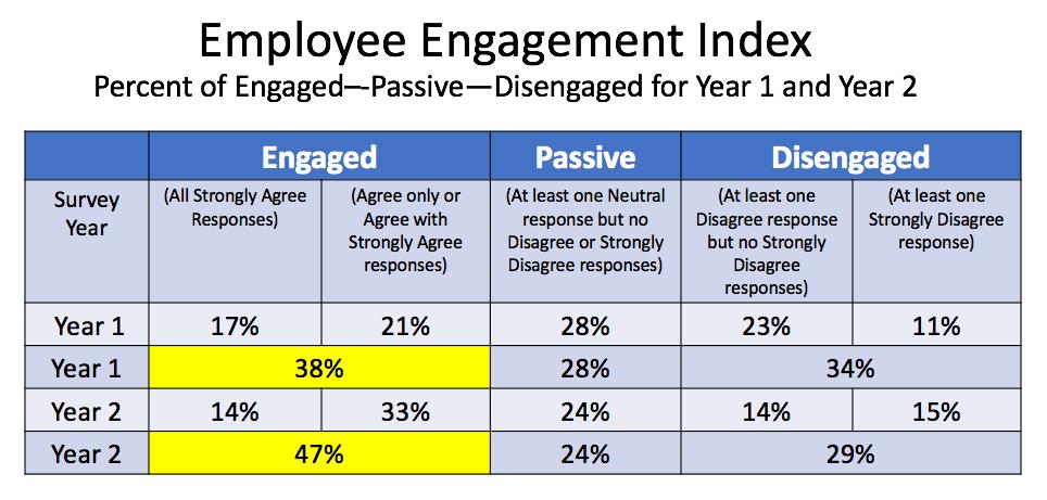 Employee Engagement Index