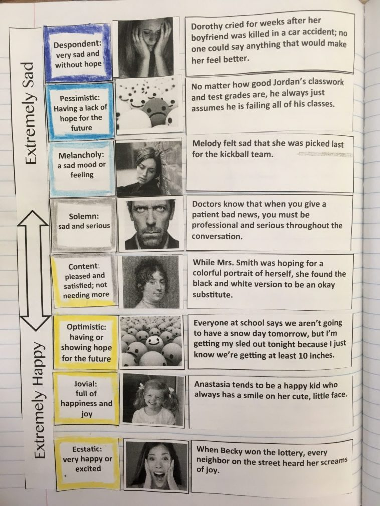 A great way to get students interacting with their tone vocabulary words.