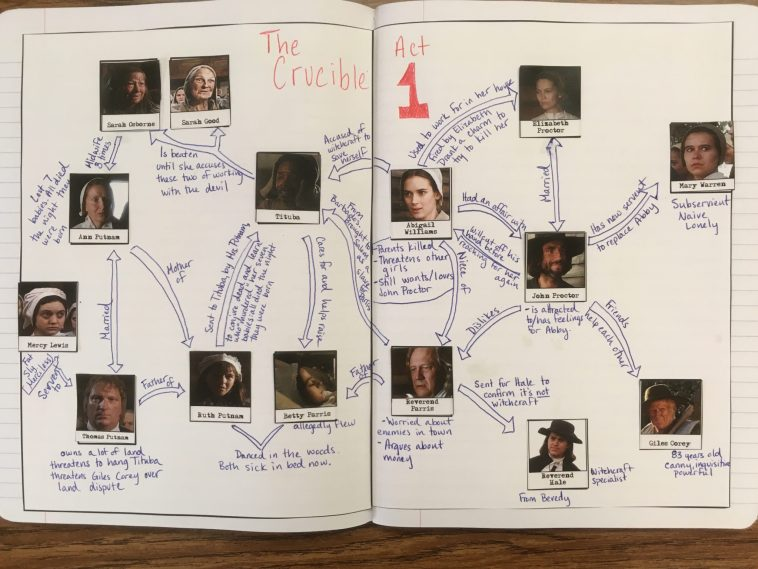 """Keep track of all the ulterior motives, secrets, and Goodys with this interactive character map for """"The Crucible."""" You tell students where to put each character or up the rigor and have students figure it out for themselves as part of an assessment for Act 1. Perfect for Interactive Notebooks!"""