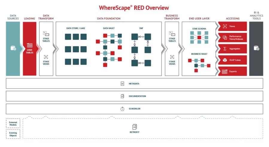 dataflow_diagram
