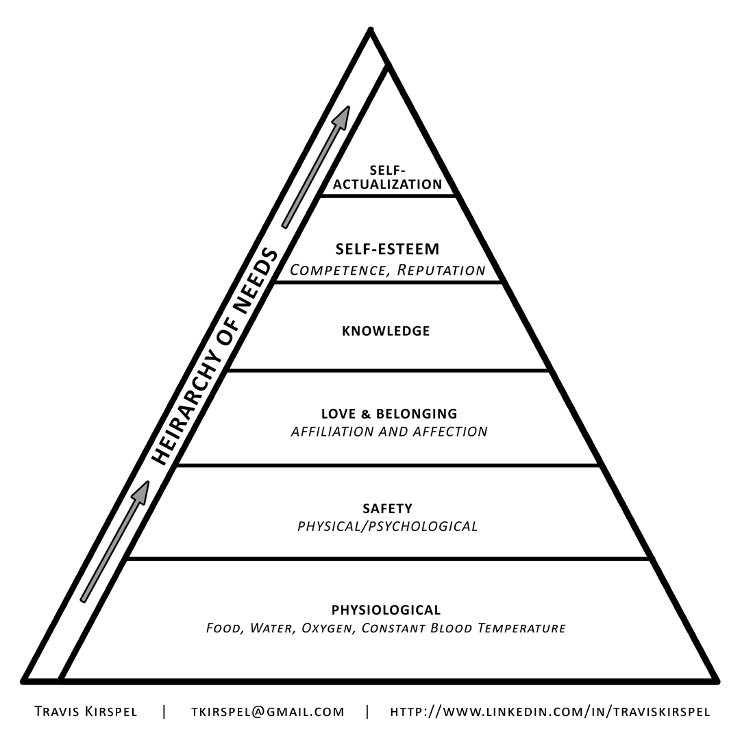 Maslow Hierarchy Of Needs Worksheet Energy Worksheet Category Page 5 Maslow 39 S Hierarchy