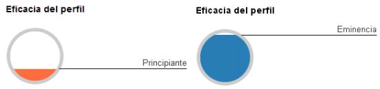 KPI Eficiencia Perfil Linkedin