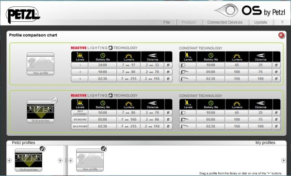 Petzl Tikka RXP Review Petzl OS Compare Profiles