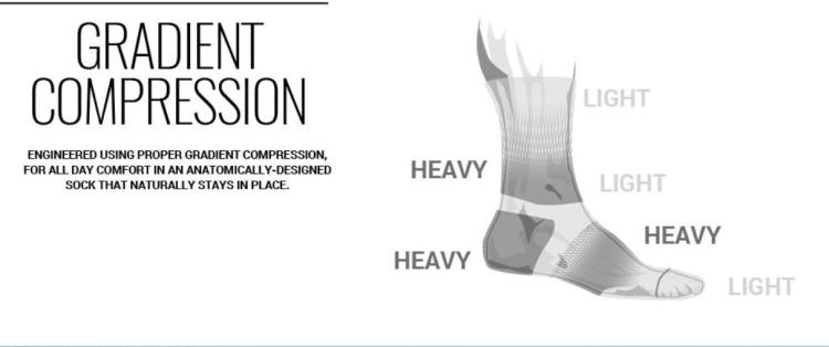 FITS Socks Gradient Compression