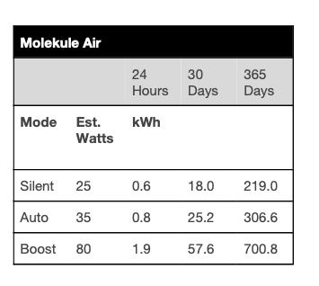 Molekule air energy usage