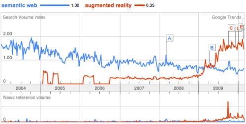 realidad aumentada vs semantica