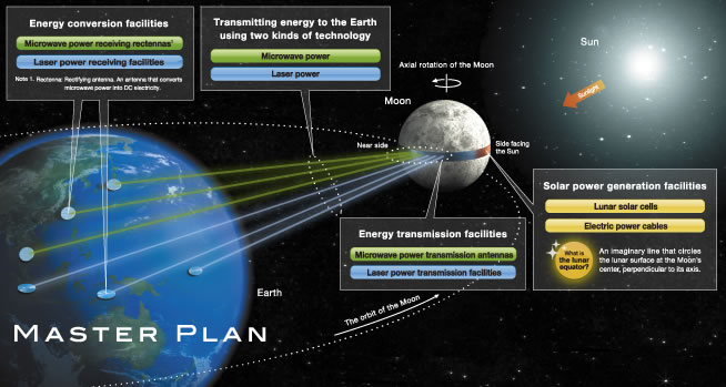 usina-de-energia-solar-na-lua-blog-da-engenharia
