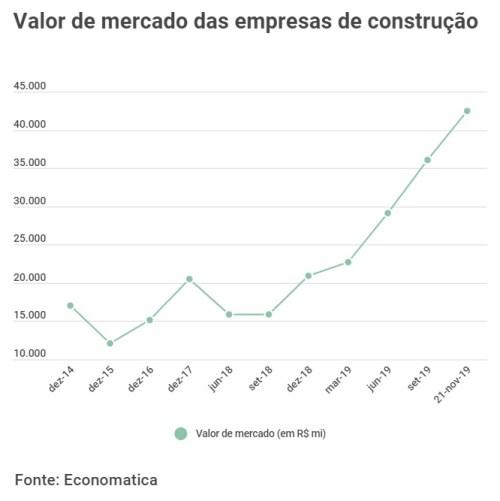 Gráfico demonstrativo da evolução do valor de mercado de empresas de construção com capital aberto na bolsa de valores.