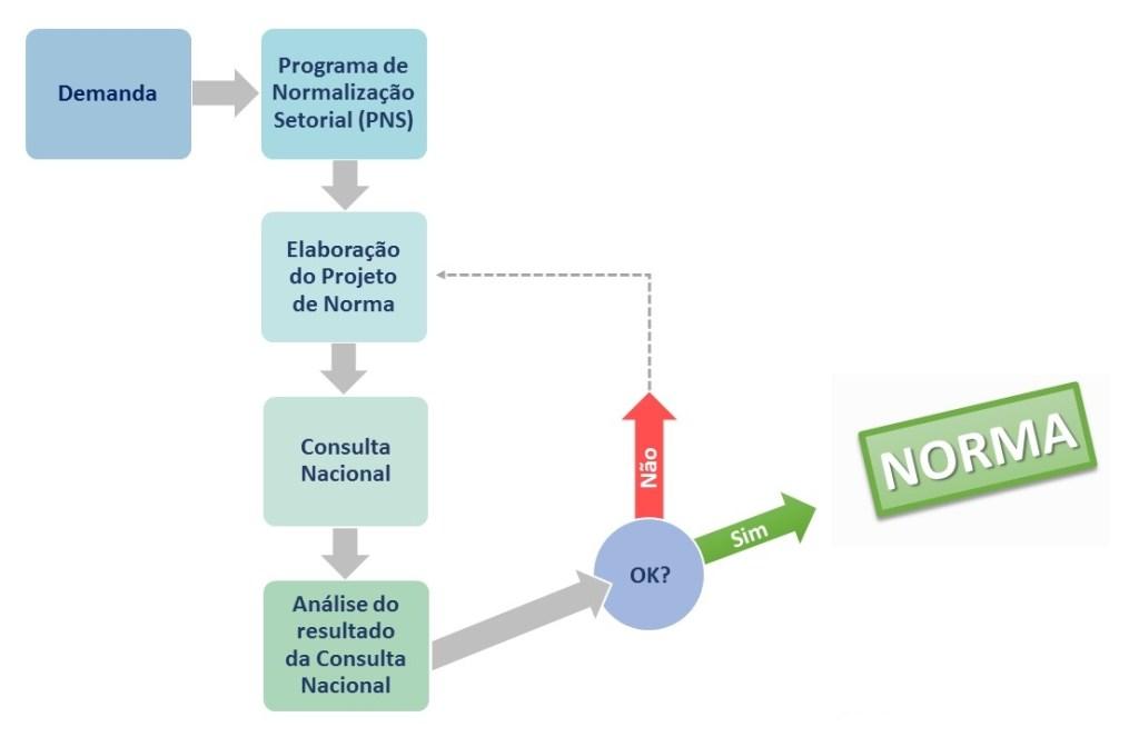 Processo de criação de norma pela ABNT