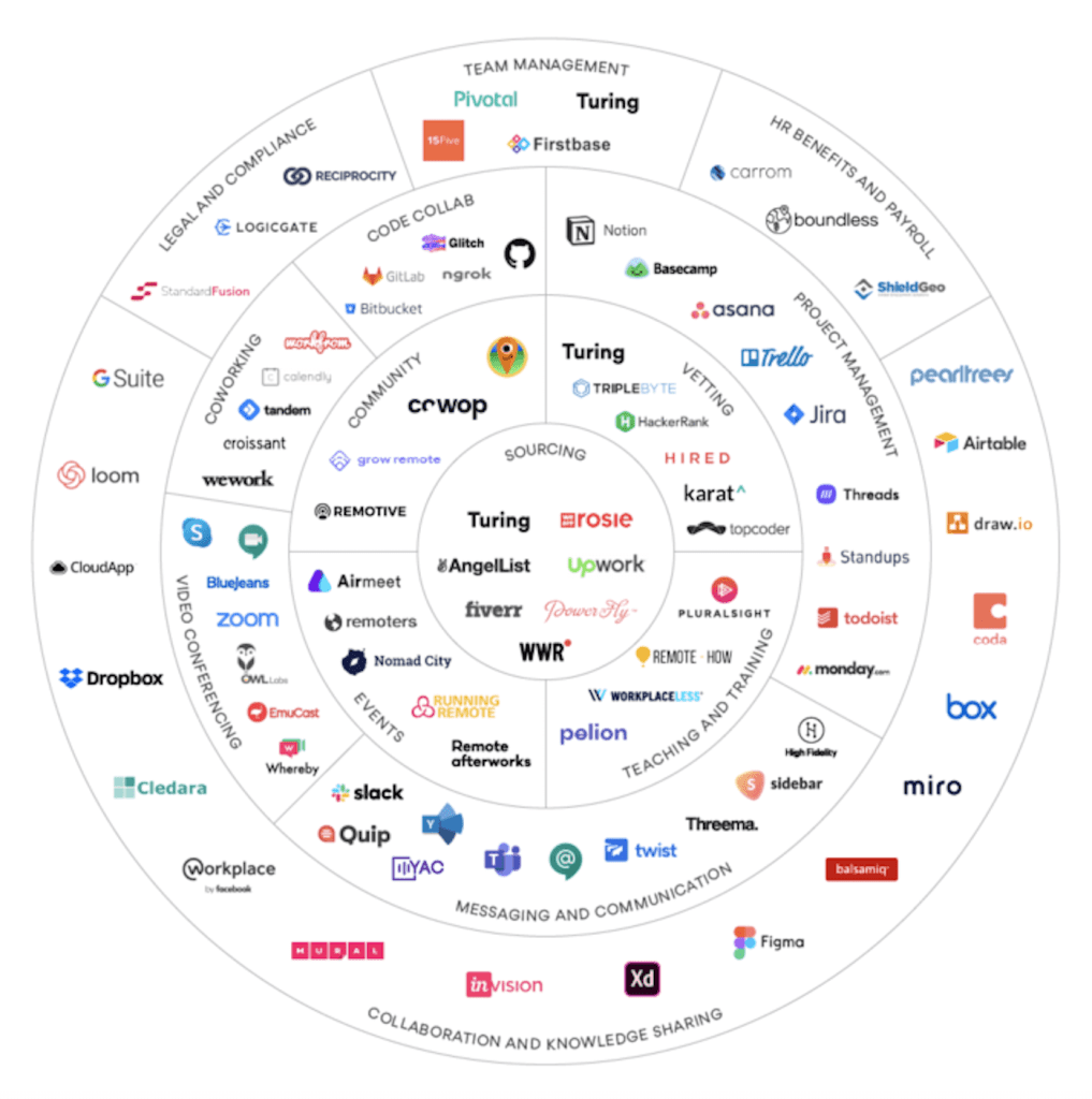 mapa de empresas provedoras de serviços em nuvem