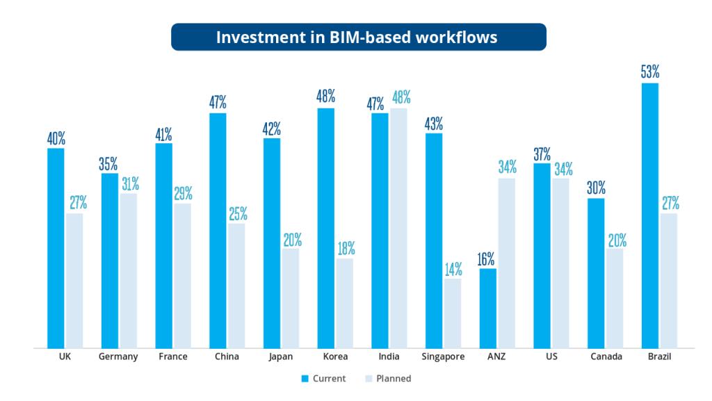 BIM investimento do brasil gráfico do idc relatorio inovação tecnológica e transformação digital